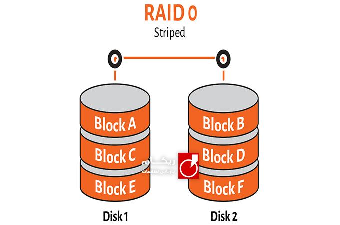 معرفی انواع RAID
