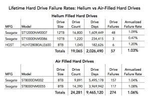 مزایای هاردهای هلیومی چیست؟
